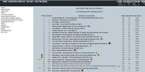 mts imn top 20