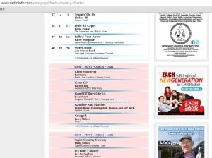 radio info chart